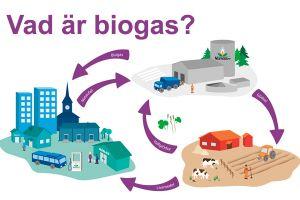 Vad är biogas?